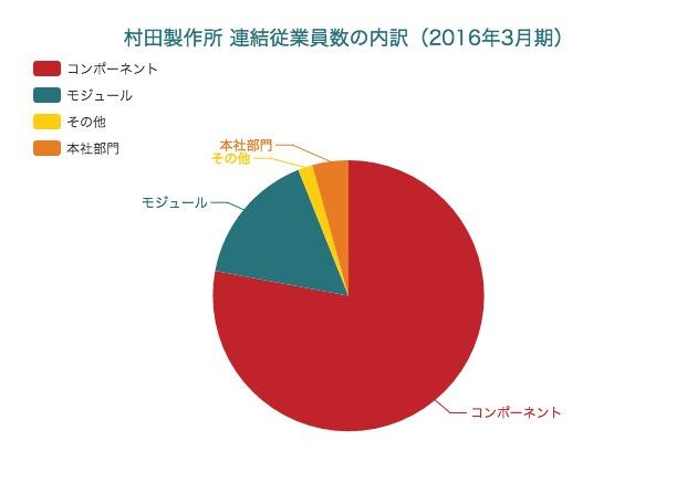 【2016年3月期】村田製作所の業績と販売先の内訳
