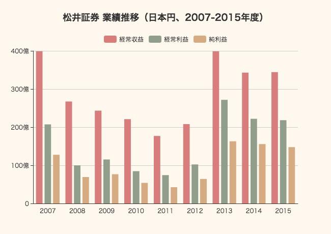 2015年度 松井証券の業績