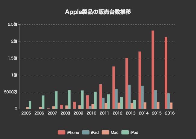 ecec2137e973a Appleはとても親切に年次報告書に販売台数(Unit  Sales)を毎年記載してくれているので、すぐにデータを集めることができました。iPadやMacなどのデータも得られた ...