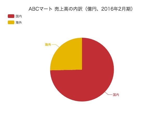 ABCマートの地域・品目別の売上内訳