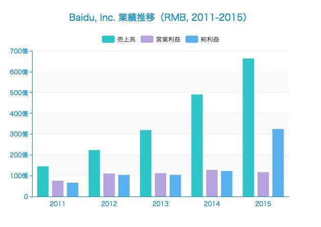 中国版GoogleことBaiduの業績推移