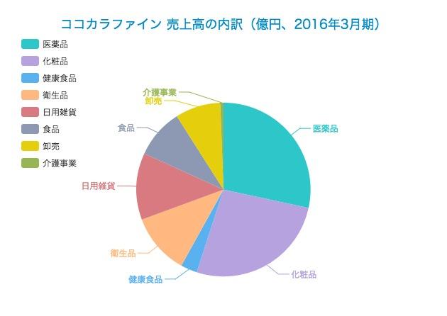 【2016年3月期】ココカラファインの業績
