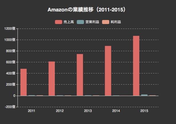 Amazonの業績推移とセグメント別売上