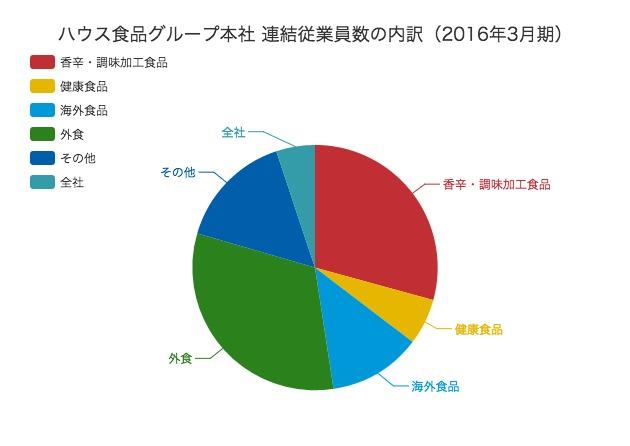 【2016年3月期】ハウス食品グループ本社の業績