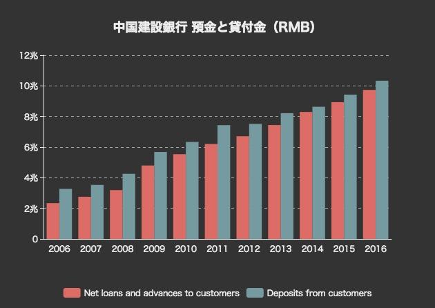 中国の4大銀行の預金・貸付金・...