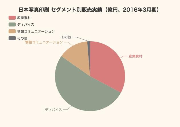 【2016年3月期】Apple製品のタッチセンサーを支える日本写真印刷の業績分解