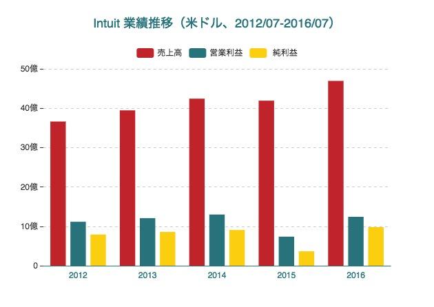 Intuitの業績(2016年7月期)