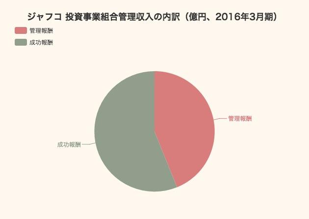 【2016年3月期】ジャフコの業績と投資実行額の内訳