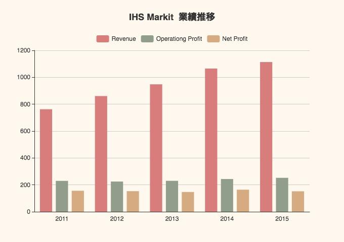 データベンダーのIHS Markit 高い営業キャッシュ・フローマージンをキープ