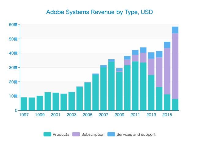 Adobe Systemsはいつサブスクリプション企業に変わったか?20年間の決算数値を追う! | Strainer