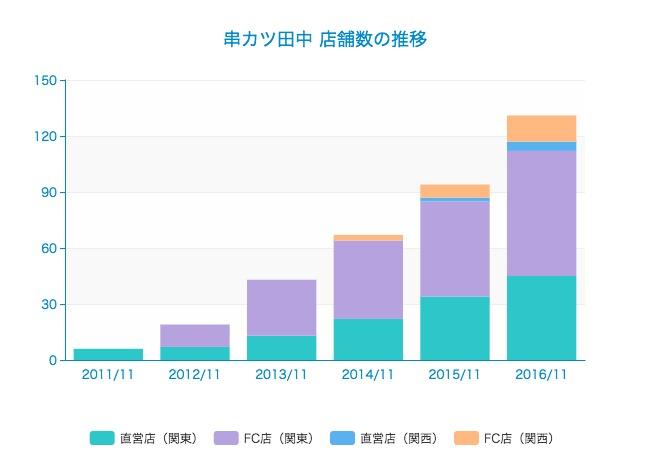 ここ3ヶ月で株価が2倍以上に上昇した串カツ田中の収益やコスト構造を図解!