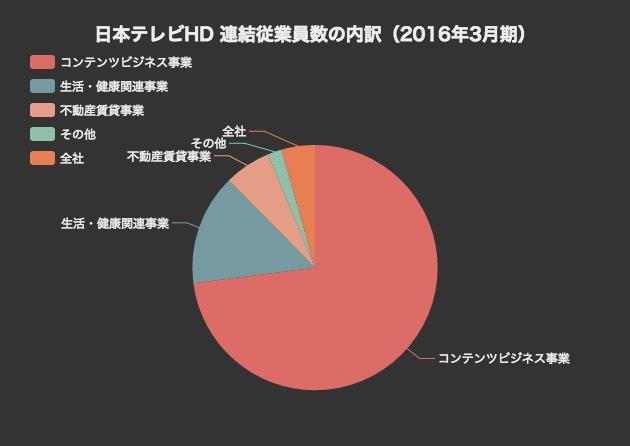 【2016年3月期】日本テレビHDの業績