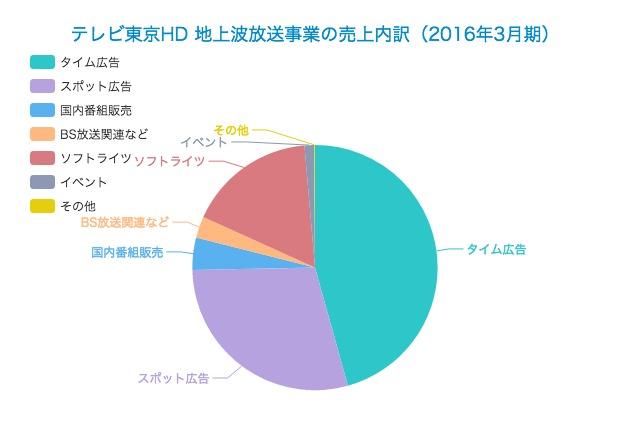2016年3月期】テレビ東京ホールディングスの業績内訳 | Strainer