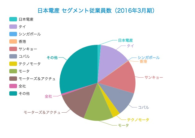 【2016年3月期】日本電産の業績分解
