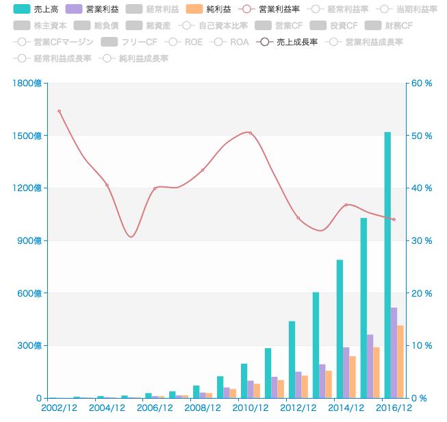 中国のSNSとゲームの覇者、テンセントの事業を調べる