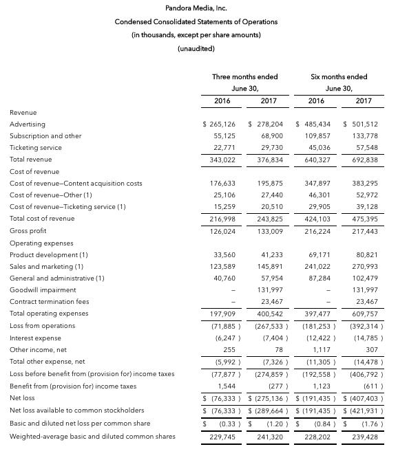 Pandora 2Q決算発表・売上10%増・赤字幅は拡大