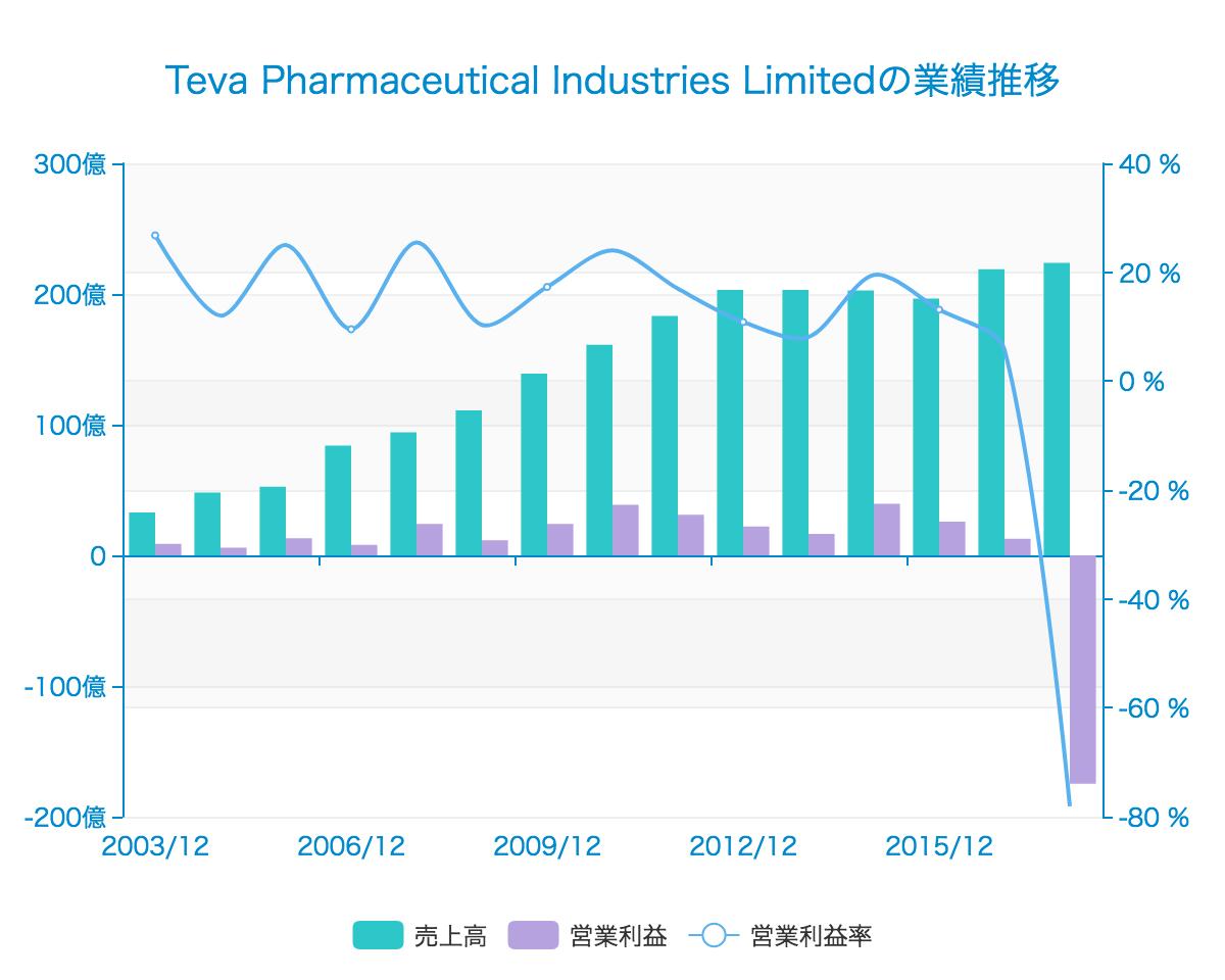バークシャーが3.6億ドルを投資!ジェネリック医薬品メーカーとして世界トップのイスラエル企業「Teva Pharmaceutical」