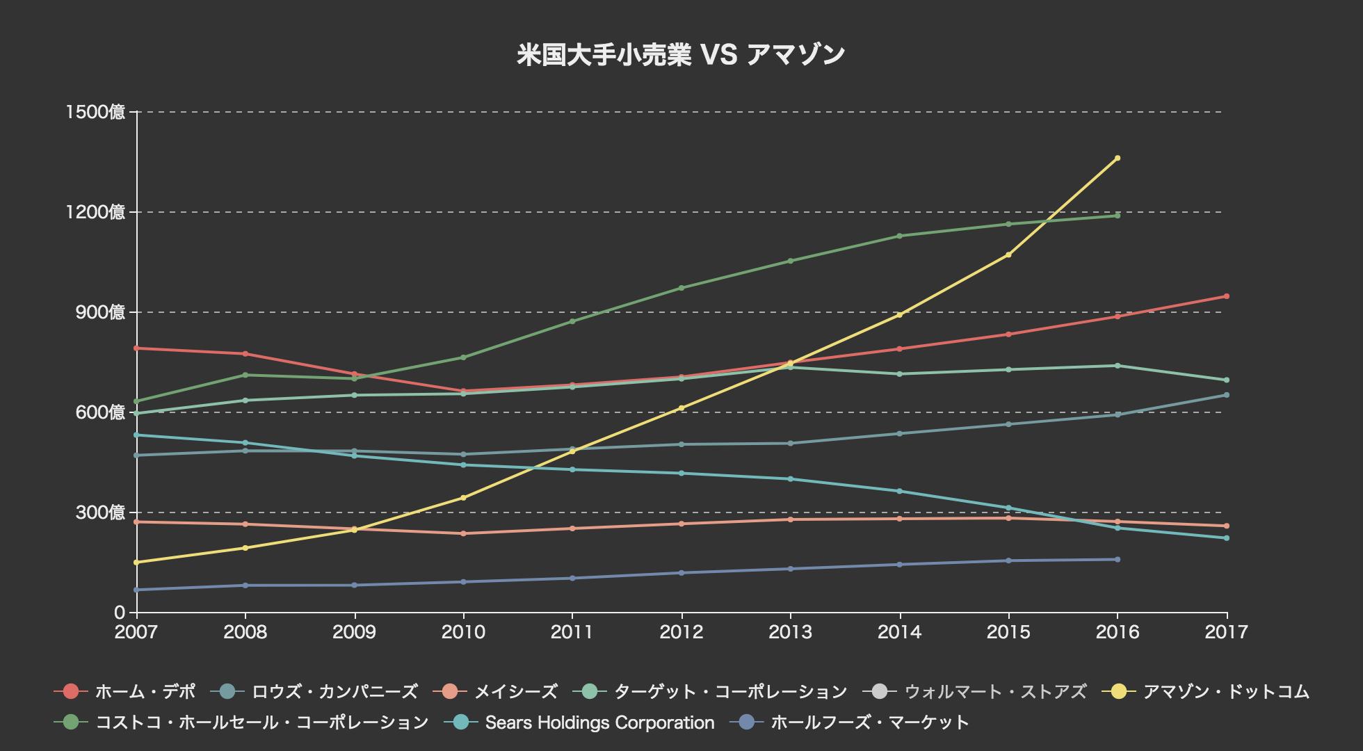 世界のEC企業トップ5の流通総額を比較